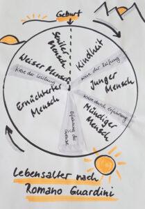 Visualisierung der 5 Lebensphasen