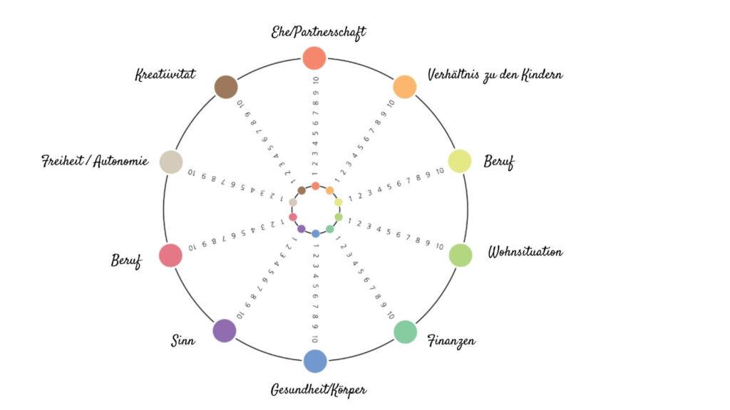 Kreis mit 10 verschiedenen Bereichen. Jeder Bereich ist durch eine 10er Skala getrennt.