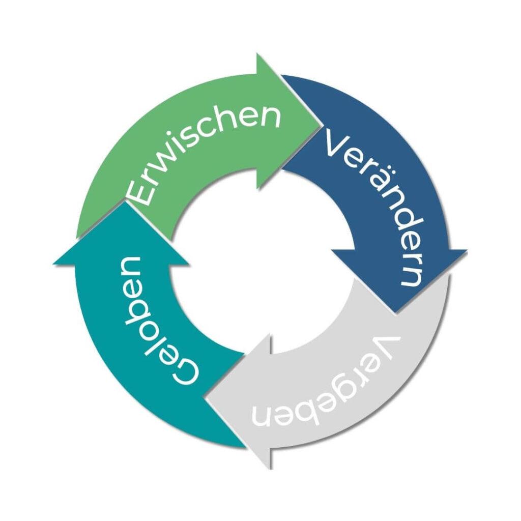 Grafik mit 4 Stufen der Veränderung